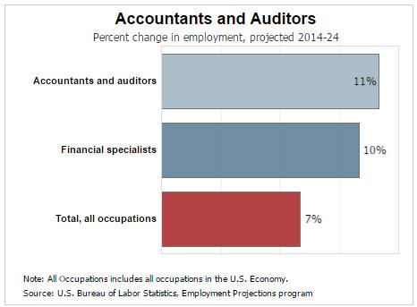 Accounting - Riverland