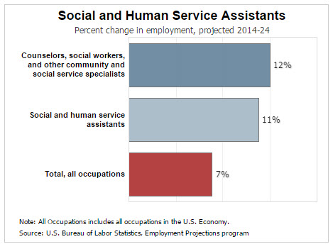 source bureau of labor statistics - What Is The Job Outlook For A Social Worker