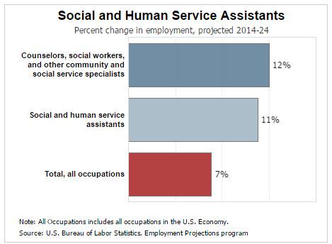 source bureau of labor statistics